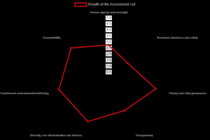 ALTAI Spider Graph